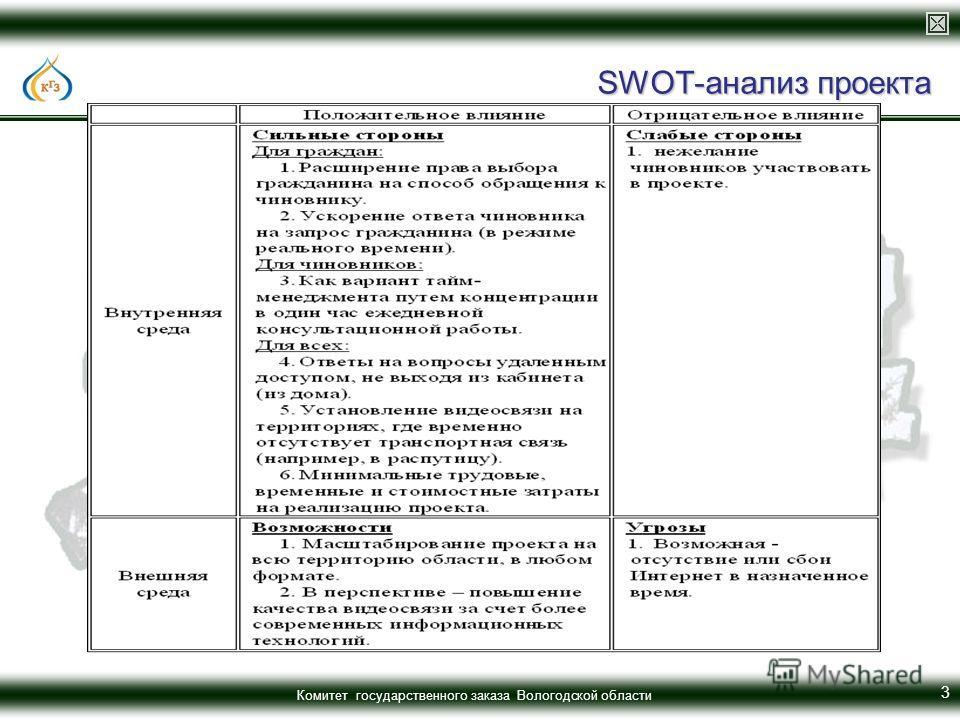 Комитет государственного заказа Вологодской области SWOT-анализ проекта 3