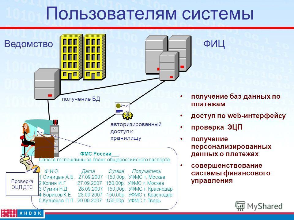 Пользователям системы получение баз данных по платежам доступ по web-интерфейсу проверка ЭЦП получение персонализированных данных о платежах совершенствование системы финансового управления ФИЦВедомство получение БД авторизированный доступ к хранилищ