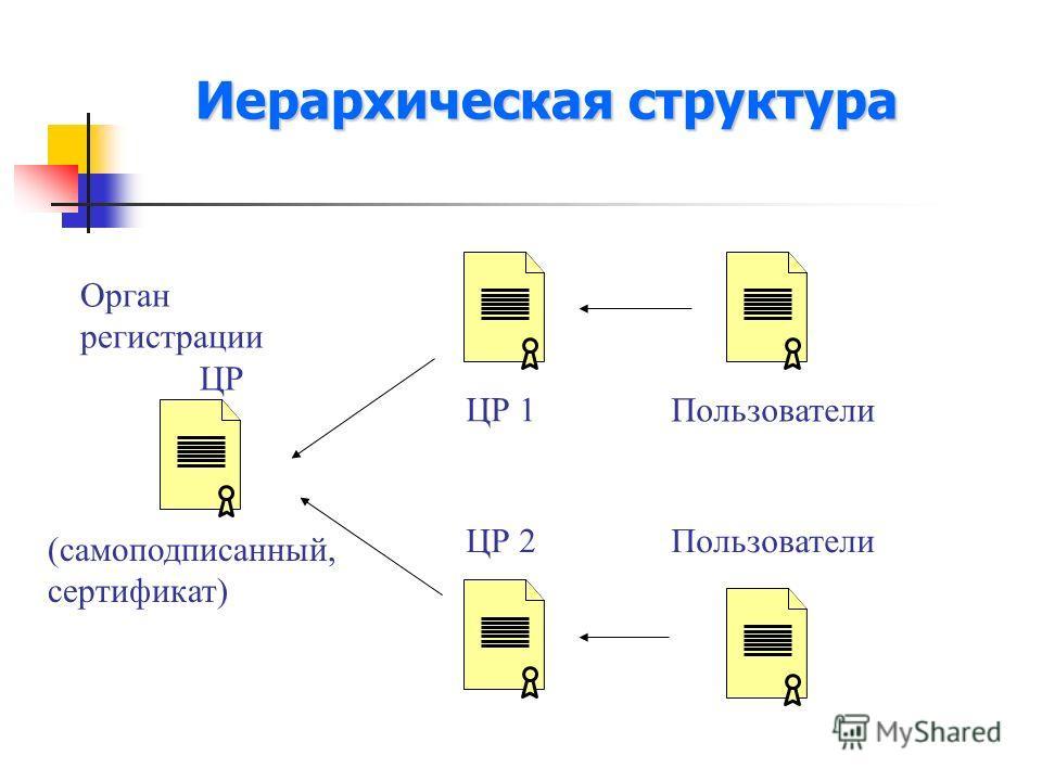 Иерархическая структура Пользователи ЦР 1 ЦР 2 Орган регистрации ЦР Пользователи (самоподписанный, сертификат)
