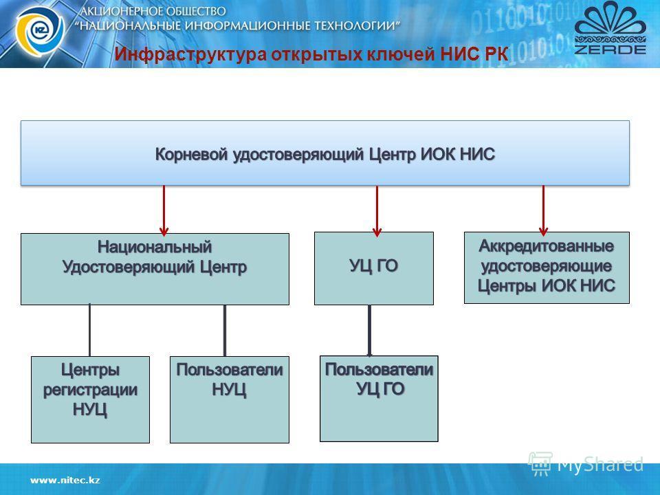 www.nitec.kz Инфраструктура открытых ключей НИС РК