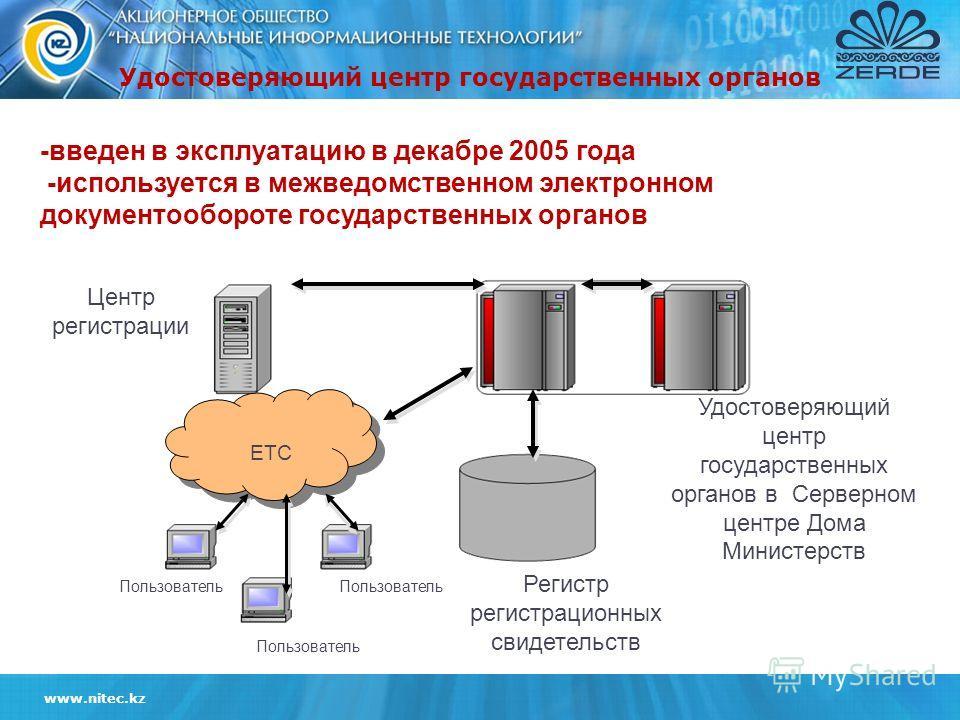 www.nitec.kz -введен в эксплуатацию в декабре 2005 года -используется в межведомственном электронном документообороте государственных органов Регистр регистрационных свидетельств Пользователь ЕТС Удостоверяющий центр государственных органов в Серверн