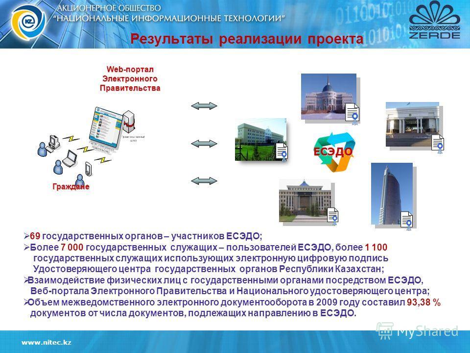 www.nitec.kz 69 государственных органов – участников ЕСЭДО; Более 7 000 государственных служащих – пользователей ЕСЭДО, более 1 100 государственных служащих использующих электронную цифровую подпись Удостоверяющего центра государственных органов Респ