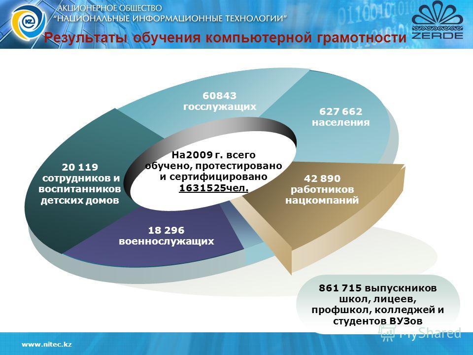 www.nitec.kz 60843 госслужащих 20 119 сотрудников и воспитанников детских домов 627 662 населения 42 890 работников нацкомпаний 18 296 военнослужащих На2009 г. всего обучено, протестировано и сертифицировано 1631525чел. 861 715 выпускников школ, лице