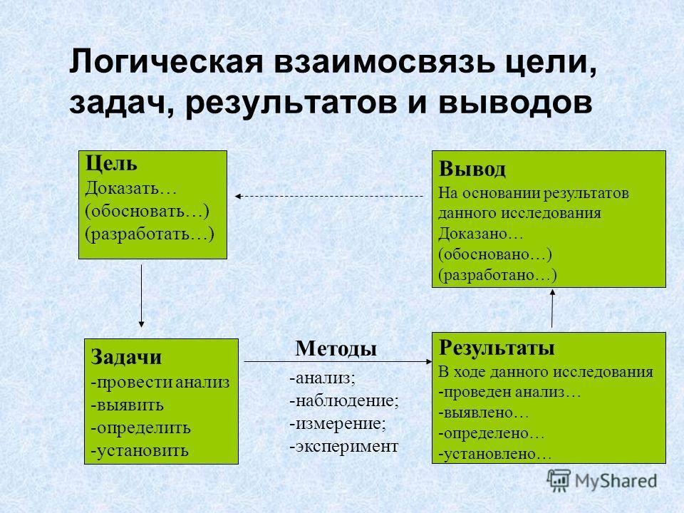 Логическая взаимосвязь цели, задач, результатов и выводов Задачи -провести анализ -выявить -определить -установить Вывод На основании результатов данного исследования Доказано… (обосновано…) (разработано…) Результаты В ходе данного исследования -пров