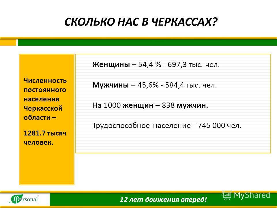 CКОЛЬКО НАС В ЧЕРКАССАХ ? Численность постоянного населения Черкасской области – 1281.7 тысяч человек. Женщины – 54,4 % - 697,3 тыс. чел. Мужчины – 45,6% - 584,4 тыс. чел. На 1000 женщин – 838 мужчин. Трудоспособное население - 745 000 чел. 12 лет дв