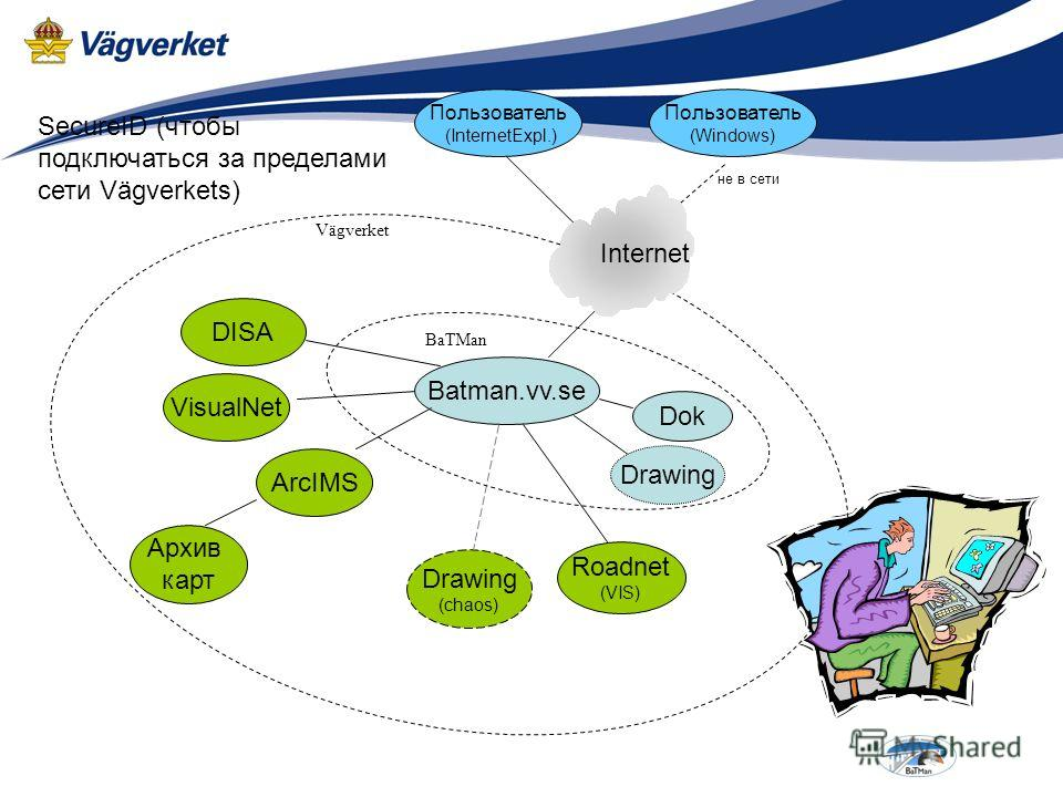 Batman.vv.se Dok Архив карт ArcIMS Drawing (chaos) Roadnet (VIS) Пользователь (InternetExpl.) VisualNet DISA BaTMan Пользователь (Windows) Internet не в сети Vägverket SecureID (чтобы подключаться за пределами сети Vägverkets) Drawing