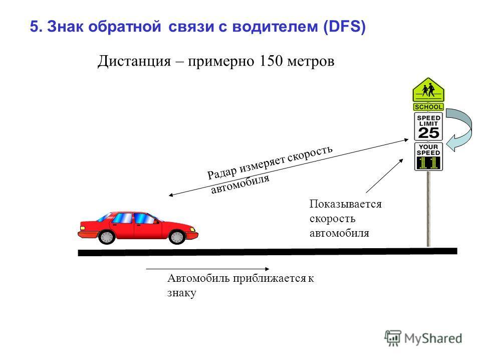 Дистанция – примерно 150 метров Автомобиль приближается к знаку Радар измеряет скорость автомобиля Показывается скорость автомобиля 5. Знак обратной связи с водителем (DFS)