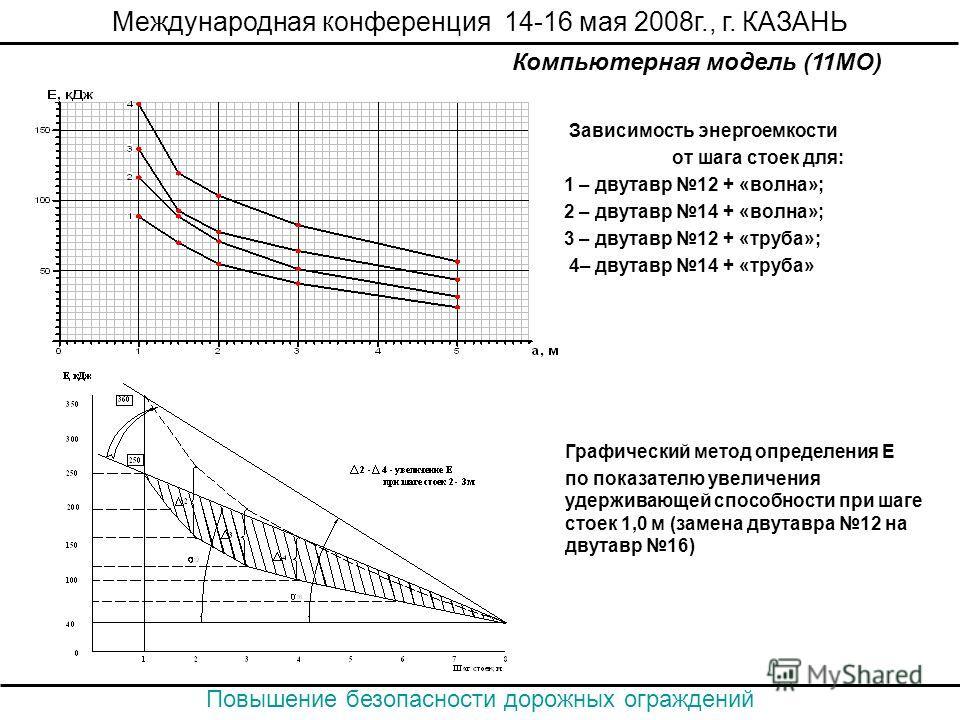 Зависимость энергоемкости от шага стоек для: 1 – двутавр 12 + «волна»; 2 – двутавр 14 + «волна»; 3 – двутавр 12 + «труба»; 4– двутавр 14 + «труба» Графический метод определения Е по показателю увеличения удерживающей способности при шаге стоек 1,0 м