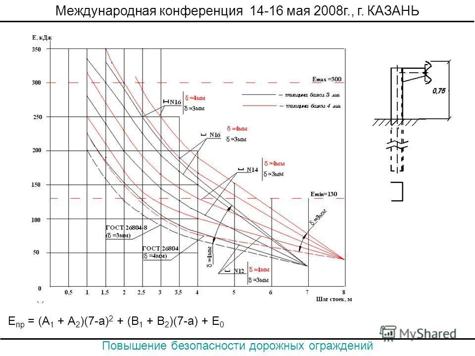 Е пр = (А 1 + А 2 )(7-а) 2 + (В 1 + В 2 )(7-а) + Е 0 Повышение безопасности дорожных ограждений Международная конференция 14-16 мая 2008г., г. КАЗАНЬ