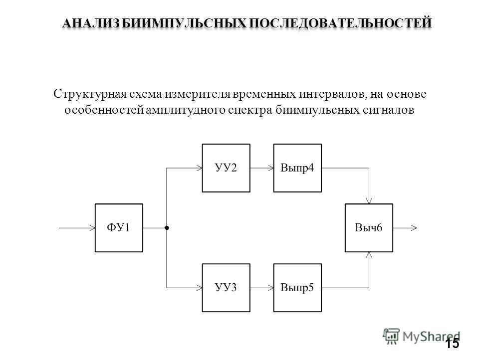 АНАЛИЗ БИИМПУЛЬСНЫХ ПОСЛЕДОВАТЕЛЬНОСТЕЙ 15 Структурная схема измерителя временных интервалов, на основе особенностей амплитудного спектра биимпульсных сигналов