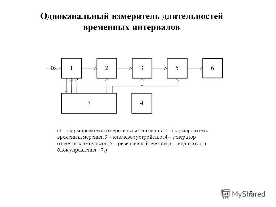 8 Одноканальный измеритель длительностей временных интервалов (1 формирователь измерительных сигналов; 2 формирователь времени измерения; 3 ключевое устройство; 4 – генератор отсчётных импульсов; 5 реверсивный счётчик; 6 – индикатор и блок управления