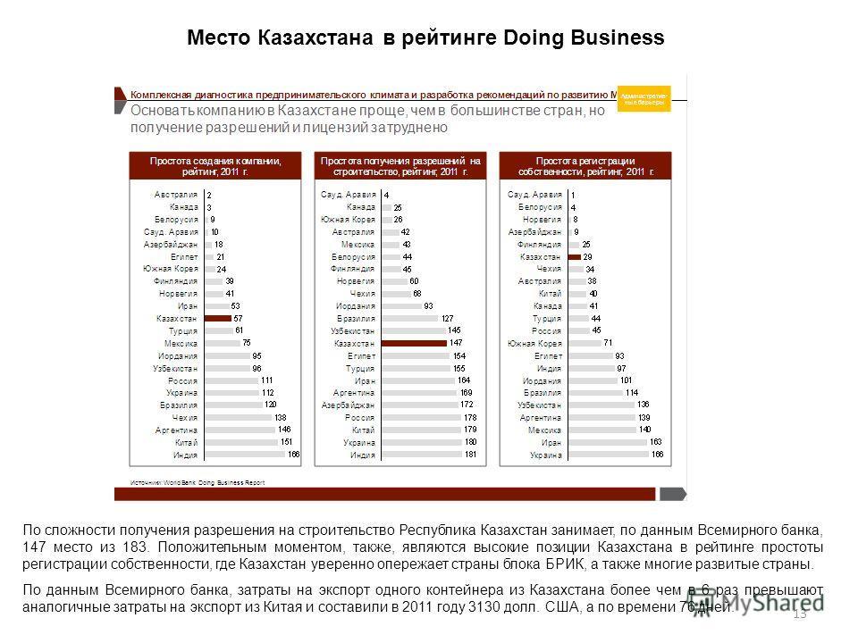 13 По сложности получения разрешения на строительство Республика Казахстан занимает, по данным Всемирного банка, 147 место из 183. Положительным моментом, также, являются высокие позиции Казахстана в рейтинге простоты регистрации собственности, где К