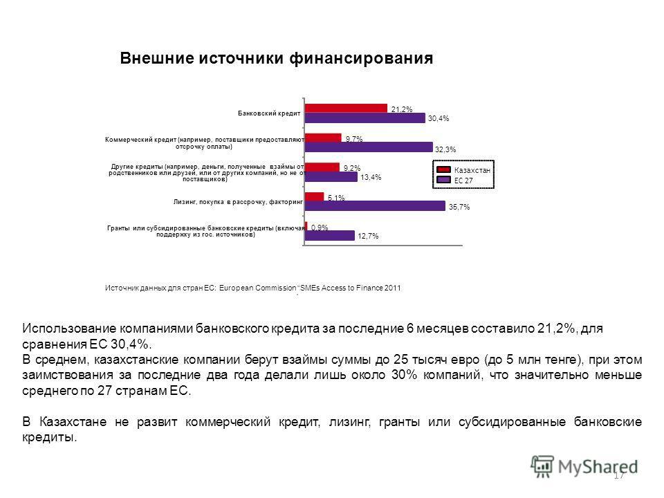17 12,7% 35,7% 13,4% 32,3% 30,4% 0,9% 5,1% 9,2% 9,7% 21,2% Гранты или субсидированные банковские кредиты (включая поддержку из гос. источников) Лизинг, покупка в рассрочку, факторинг Другие кредиты (например, деньги, полученные взаймы от родственнико