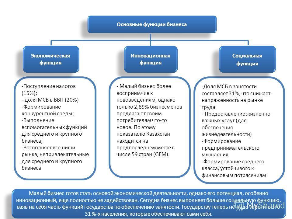 3 Основные функции бизнеса -Поступление налогов (15%); - доля МСБ в ВВП (20%) -Формирование конкурентной среды; -Выполнение вспомогательных функций для среднего и крупного бизнеса; -Восполняет все ниши рынка, непривлекательные для среднего и крупного