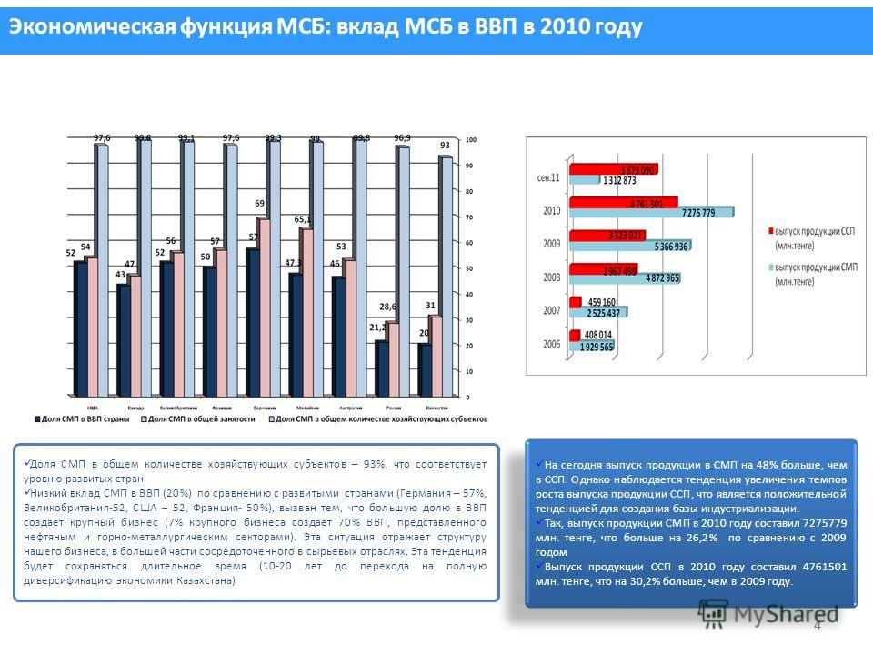 44 Экономическая функция МСБ: вклад МСБ в ВВП в 2010 году Доля СМП в общем количестве хозяйствующих субъектов – 93%, что соответствует уровню развитых стран Низкий вклад СМП в ВВП (20%) по сравнению с развитыми странами (Германия – 57%, Великобритани