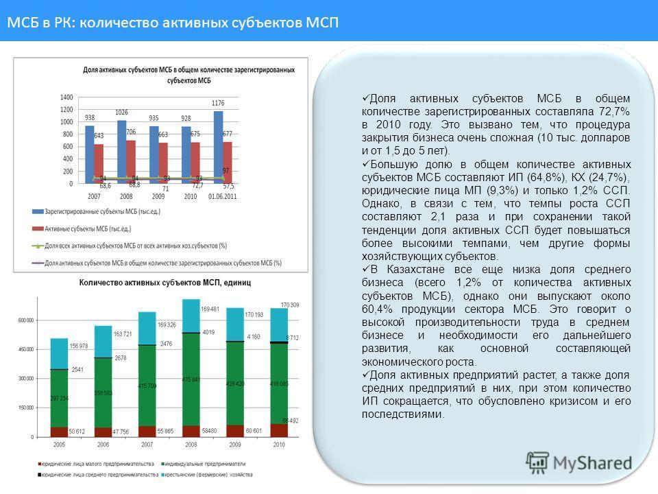 9 МСБ в РК: количество активных субъектов МСП Доля активных субъектов МСБ в общем количестве зарегистрированных составляла 72,7% в 2010 году. Это вызвано тем, что процедура закрытия бизнеса очень сложная (10 тыс. долларов и от 1,5 до 5 лет). Большую