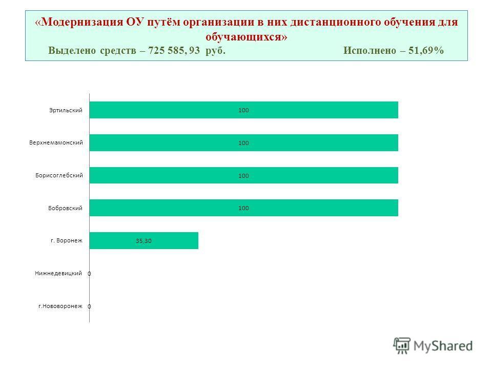 «Модернизация ОУ путём организации в них дистанционного обучения для обучающихся» Выделено средств – 725 585, 93 руб.Исполнено – 51,69%
