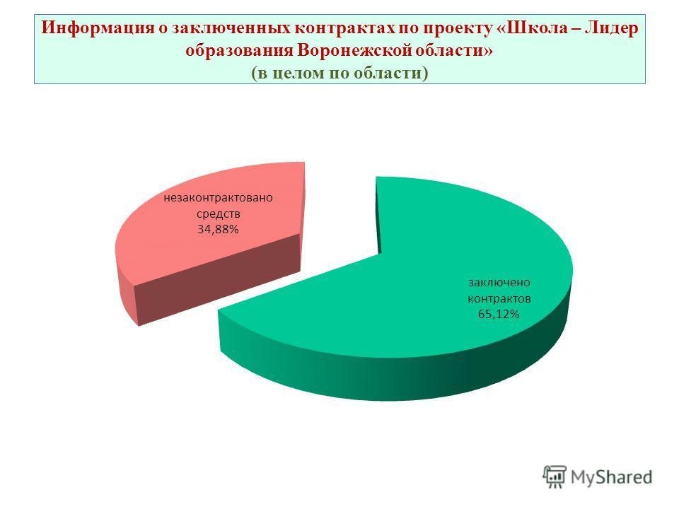 Информация о заключенных контрактах по проекту «Школа – Лидер образования Воронежской области» (в целом по области)