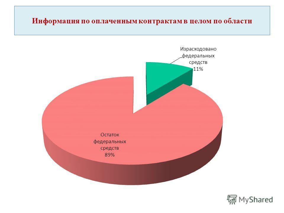 Информация по оплаченным контрактам в целом по области