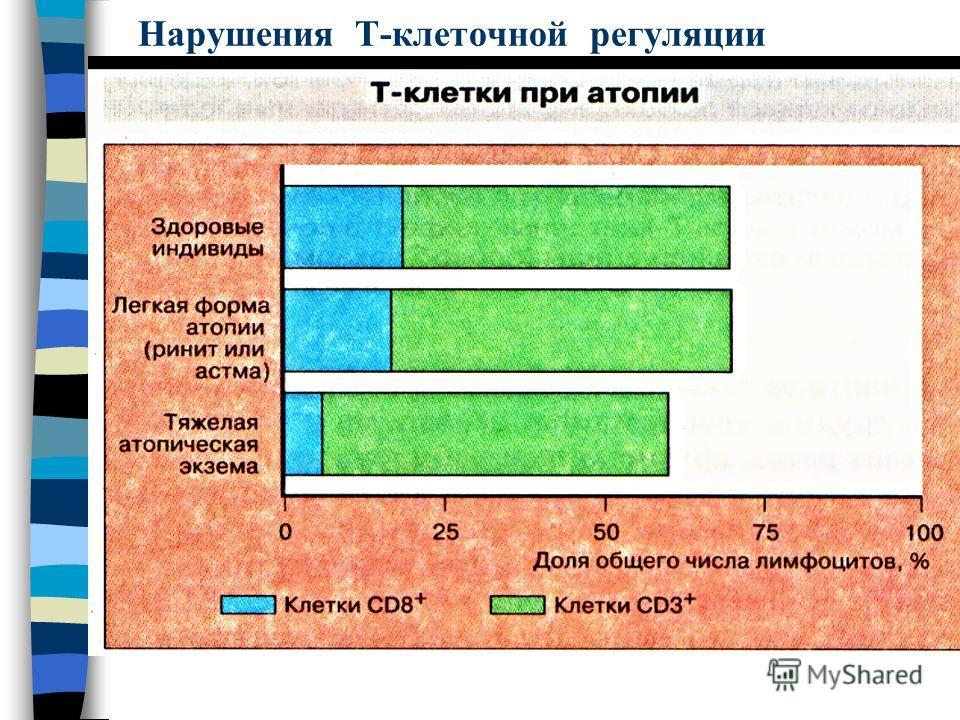 Нарушения Т-клеточной регуляции