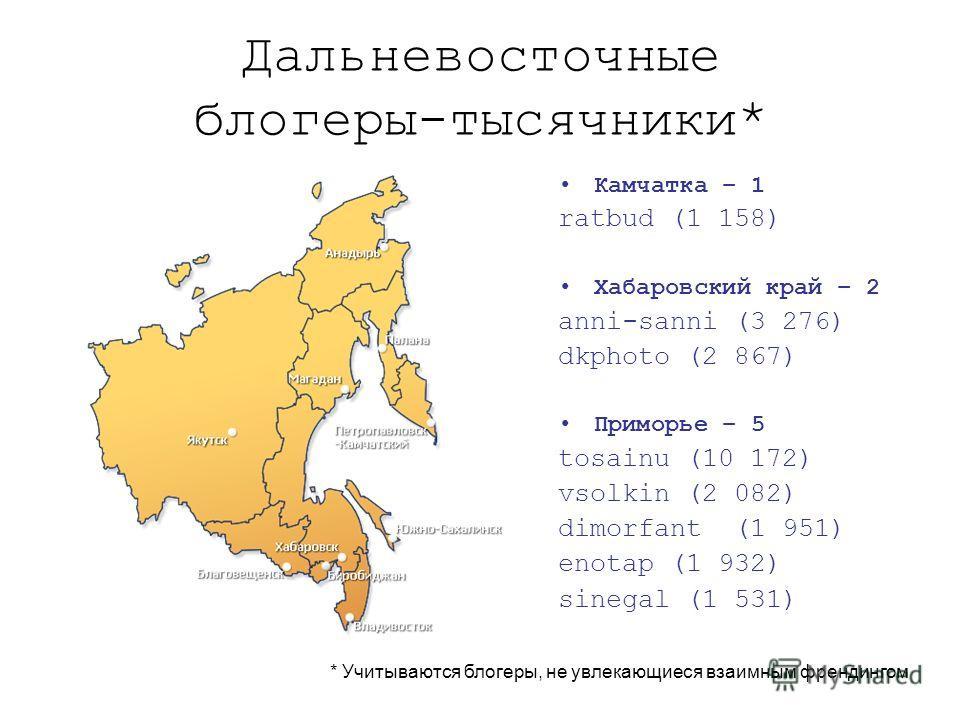 Дальневосточные блогеры-тысячники* Камчатка – 1 ratbud (1 158) Хабаровский край – 2 anni-sanni (3 276) dkphoto (2 867) Приморье – 5 tosainu (10 172) vsolkin (2 082) dimorfant (1 951) enotap (1 932) sinegal (1 531) * Учитываются блогеры, не увлекающие