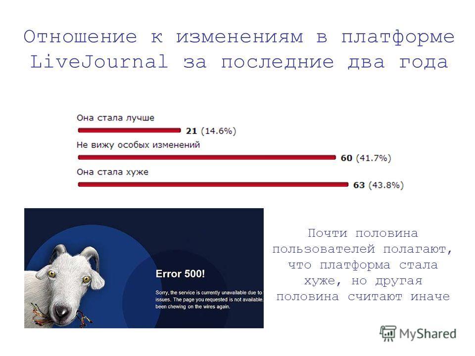 Отношение к изменениям в платформе LiveJournal за последние два года Почти половина пользователей полагают, что платформа стала хуже, но другая половина считают иначе