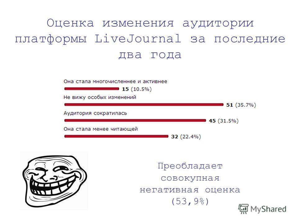 Оценка изменения аудитории платформы LiveJournal за последние два года Преобладает совокупная негативная оценка (53,9%)