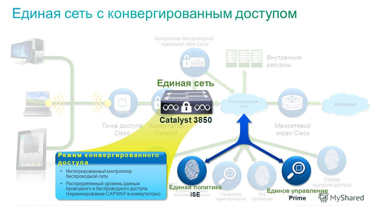 © Компания Cisco и (или) ее дочерние компании, 2012 г. Все права защищены. Конфиденциальная информация компании Cisco 10 Контроллер беспроводной локальной сети Cisco Внутренние ресурсы Межсетевой экран Cisco Точка доступа Cisco Коммутатор Catalyst Ко