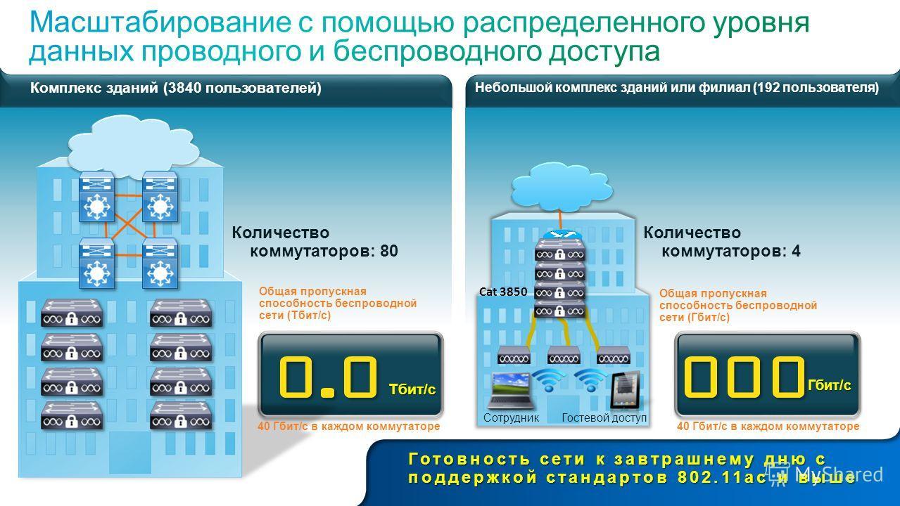 © Компания Cisco и (или) ее дочерние компании, 2012 г. Все права защищены. Конфиденциальная информация компании Cisco 17 Тбит/с Гбит/с Небольшой комплекс зданий или филиал (192 пользователя) Общая пропускная способность беспроводной сети (Гбит/с) Кол