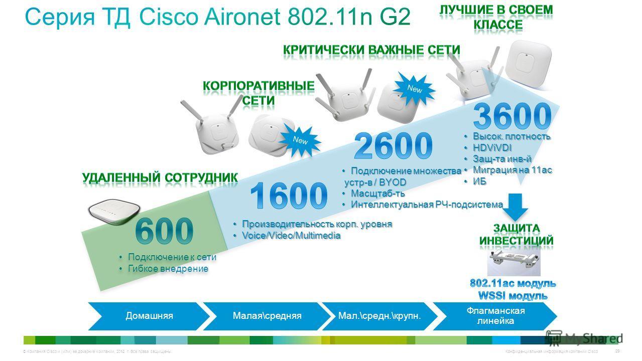 © Компания Cisco и (или) ее дочерние компании, 2012 г. Все права защищены. Конфиденциальная информация компании Cisco 29 Подключение к сети Гибкое внедрение Подключение к сети Гибкое внедрение Производительность корп. уровняПроизводительность корп. у