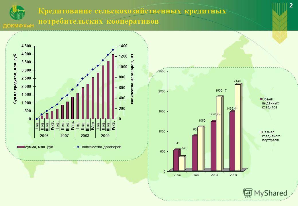 Кредитование сельскохозяйственных кредитных потребительских кооперативов 2