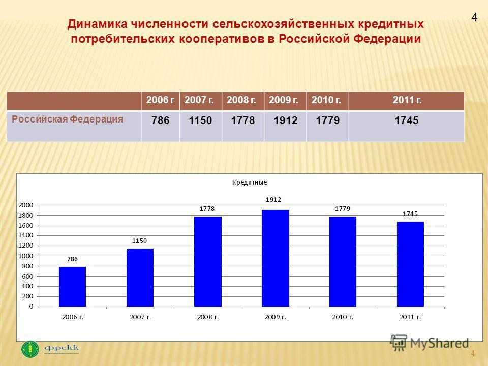 4 2006 г2007 г.2008 г.2009 г.2010 г. 2011 г. Российская Федерация 78611501778191217791745 Динамика численности сельскохозяйственных кредитных потребительских кооперативов в Российской Федерации 4