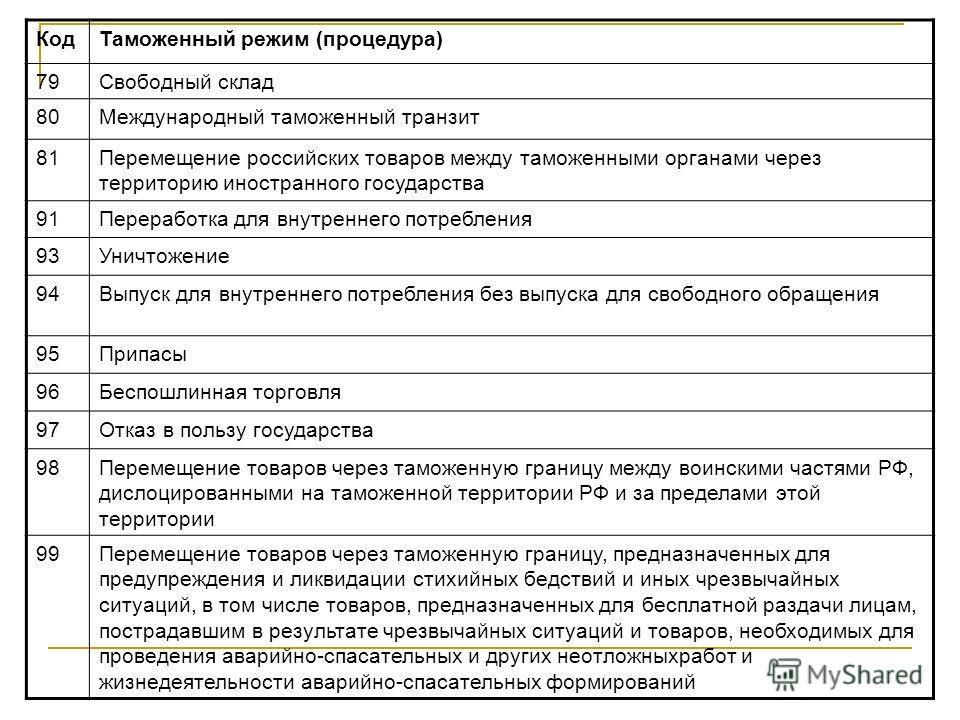 КодТаможенный режим (процедура) 79Свободный склад 80Международный таможенный транзит 81Перемещение российских товаров между таможенными органами через территорию иностранного государства 91Переработка для внутреннего потребления 93Уничтожение 94Выпус