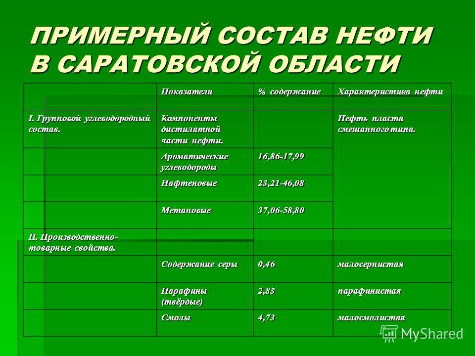 ПРИМЕРНЫЙ СОСТАВ НЕФТИ В САРАТОВСКОЙ ОБЛАСТИ Показатели % содержание Характеристика нефти I. Групповой углеводородный состав. Компоненты дистилатной части нефти. Нефть пласта смешанного типа. Ароматические углеводороды 16,86-17,99 Нафтеновые23,21-46,