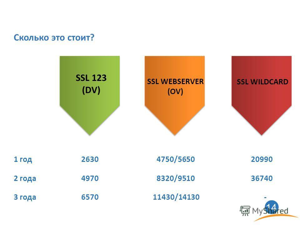 1414 Сколько это стоит? SSL WEBSERVER (OV) SSL 123 (DV) SSL WILDCARD 1 год26304750/565020990 2 года49708320/951036740 3 года657011430/14130-