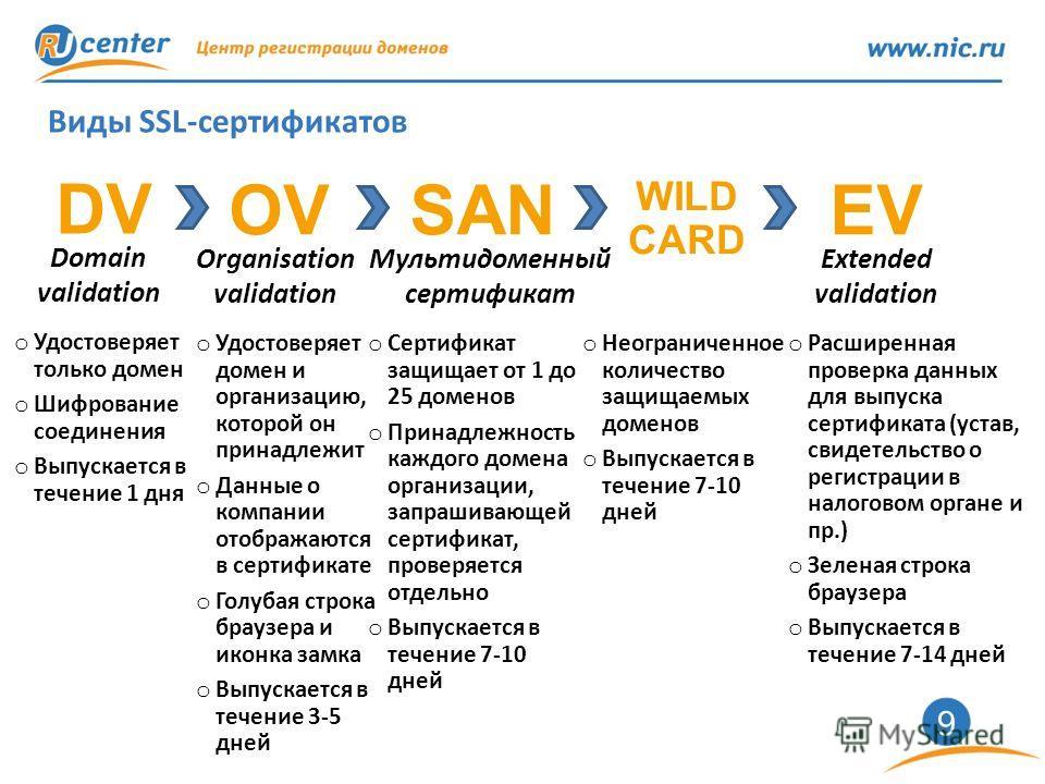 9 Виды SSL-сертификатов DV OVEV Domain validation Organisation validation Extended validation o Удостоверяет только домен o Шифрование соединения o Выпускается в течение 1 дня o Удостоверяет домен и организацию, которой он принадлежит o Данные о комп