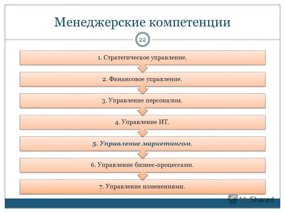 Менеджерские компетенции 22 7. Управление изменениями. 6. Управление бизнес-процессами. 5. Управление маркетингом. 4. Управление ИТ. 3. Управление персоналом. 2. Финансовое управление. 1. Стратегическое управление.