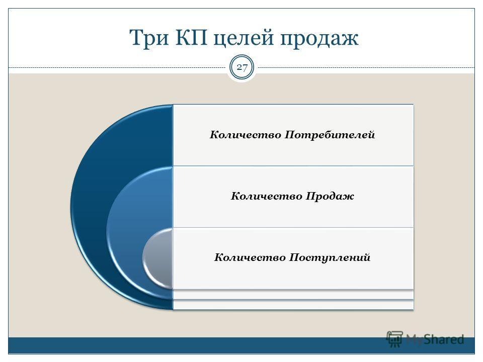Три КП целей продаж Количество Потребителей Количество Продаж Количество Поступлений 27