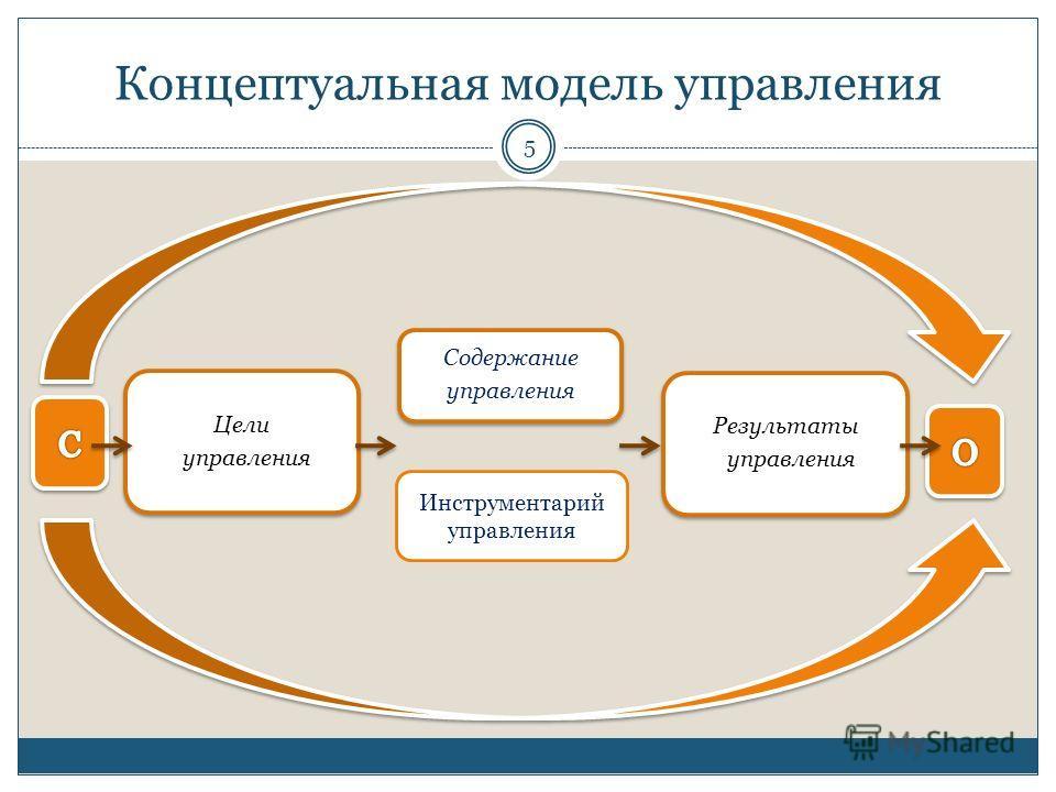 Концептуальная модель управления Содержание управления Цели управления Результаты управления Инструментарий управления 5