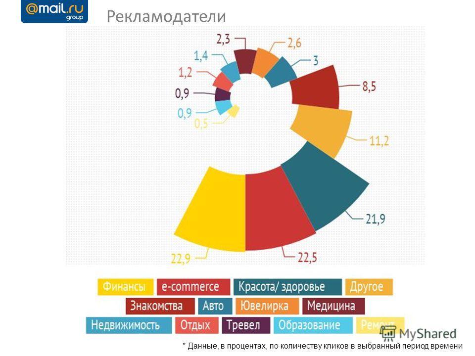 11 *Данные в кликах Рекламодатели * Данные, в процентах, по количеству кликов в выбранный период времени