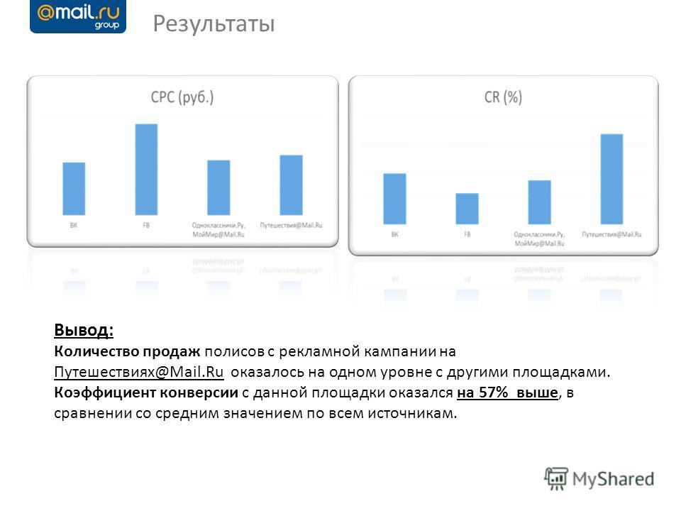 Вывод: Количество продаж полисов с рекламной кампании на Путешествиях@Mail.Ru оказалось на одном уровне с другими площадками. Коэффициент конверсии с данной площадки оказался на 57% выше, в сравнении со средним значением по всем источникам. Результат