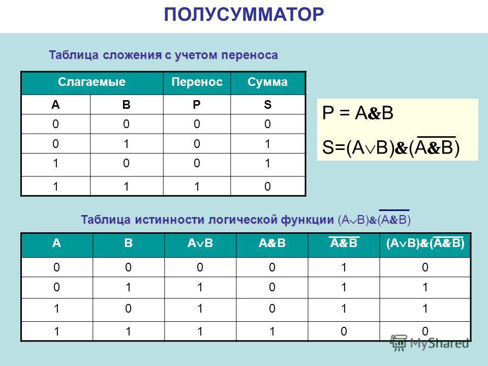 ПОЛУСУММАТОР СлагаемыеПереносСумма АВPS 0000 0101 1001 1110 P = A B S=(A B) (A B) АВ A B (A B) 000010 011011 101011 111100 Таблица истинности логической функции (A B) (A B) Таблица сложения с учетом переноса