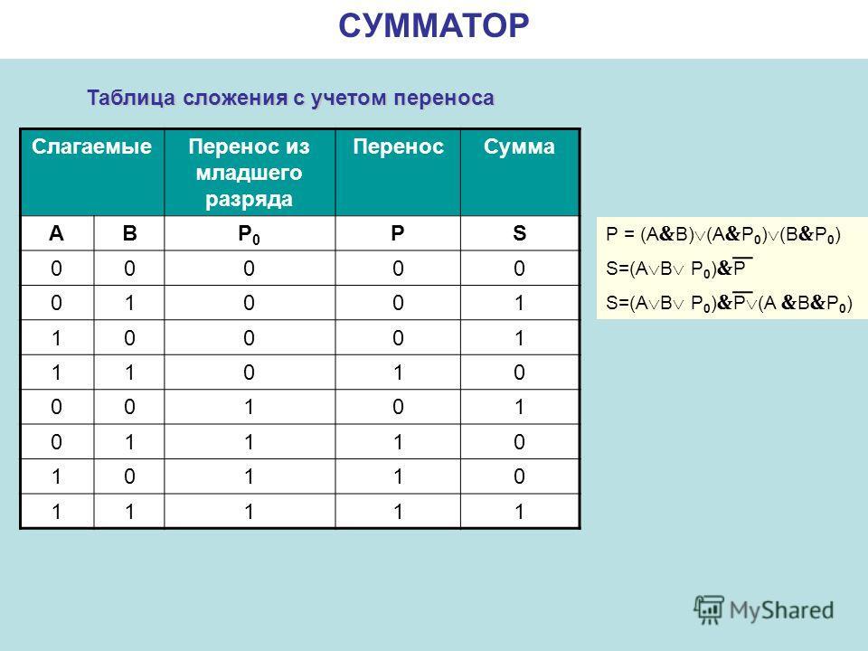 СУММАТОР СлагаемыеПеренос из младшего разряда ПереносСумма АВP0P0 PS 00000 01001 10001 11010 00101 01110 10110 11111 P = (A B) (A P 0 ) (B P 0 ) S=(A B P 0 ) P S=(A B P 0 ) P (A B P 0 ) Таблица сложения с учетом переноса