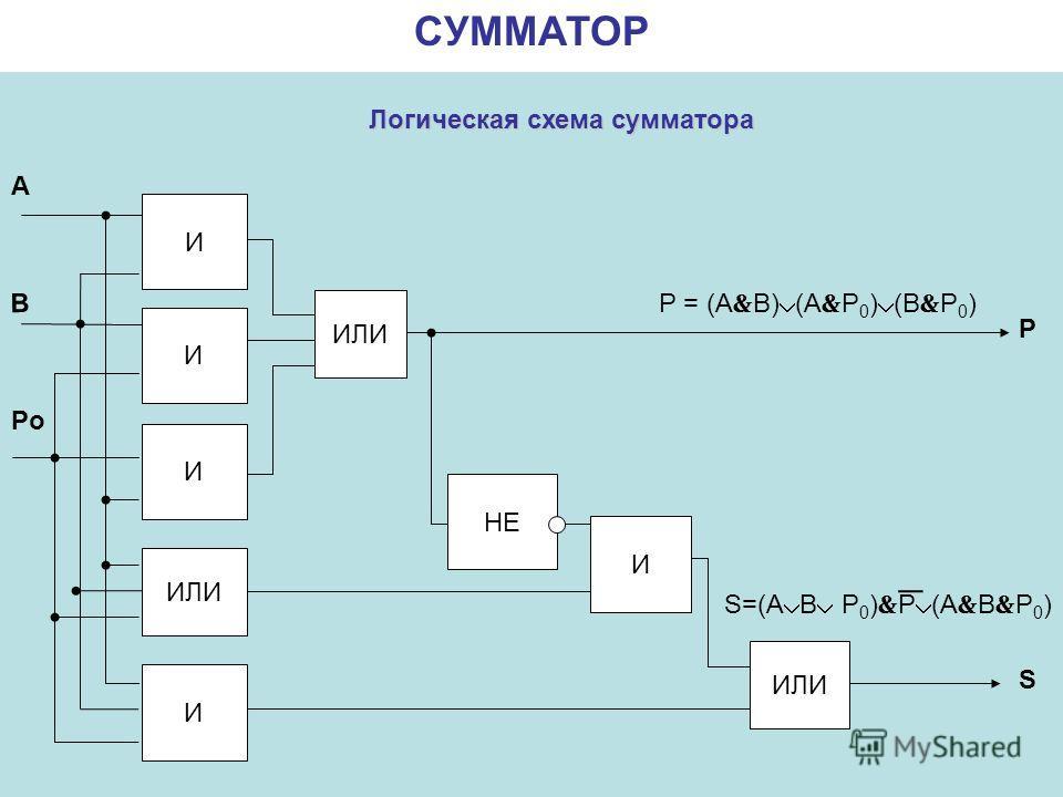 Логическая схема сумматора