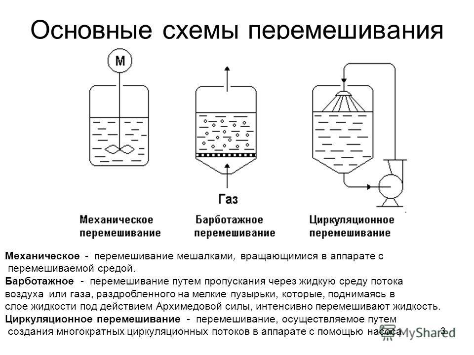 3 Основные схемы перемешивания Механическое - перемешивание мешалками, вращающимися в аппарате с перемешиваемой средой. Барботажное - перемешивание путем пропускания через жидкую среду потока воздуха или газа, раздробленного на мелкие пузырьки, котор