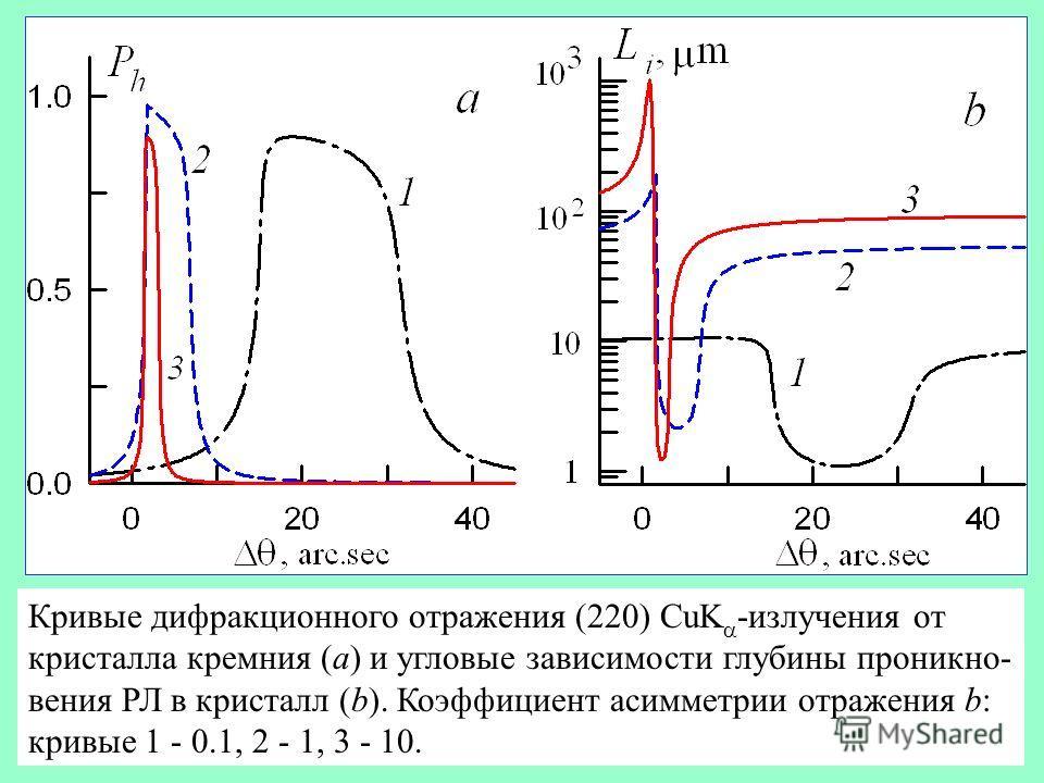 Кривые дифракционного отражения (220) CuK -излучения от кристалла кремния (a) и угловые зависимости глубины проникно- вения РЛ в кристалл (b). Коэффициент асимметрии отражения b: кривые 1 - 0.1, 2 - 1, 3 - 10.
