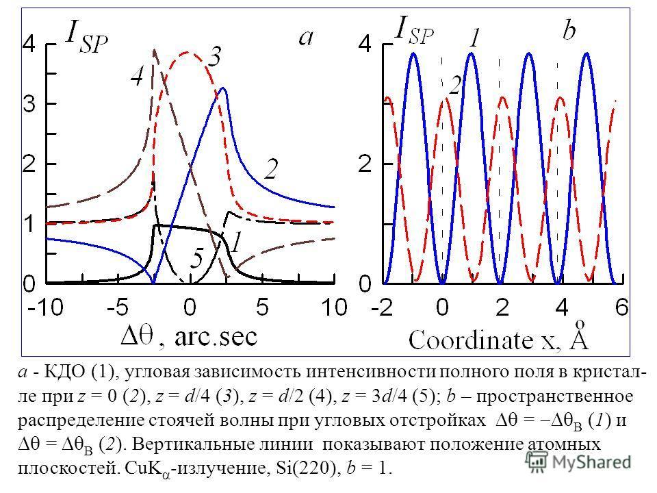 a - КДО (1), угловая зависимость интенсивности полного поля в кристал- ле при z = 0 (2), z = d/4 (3), z = d/2 (4), z = 3d/4 (5); b – пространственное распределение стоячей волны при угловых отстройках = B (1) и = B (2). Вертикальные линии показывают