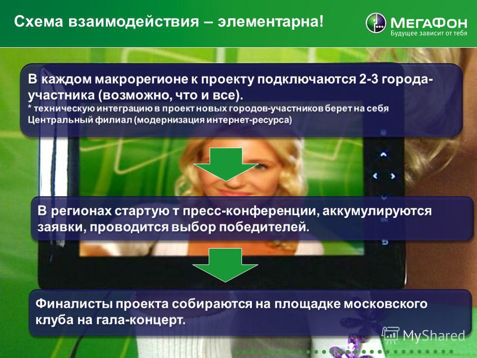 MegaFon | Проекты Центрального филиала | Aug09 16 Схема взаимодействия – элементарна!