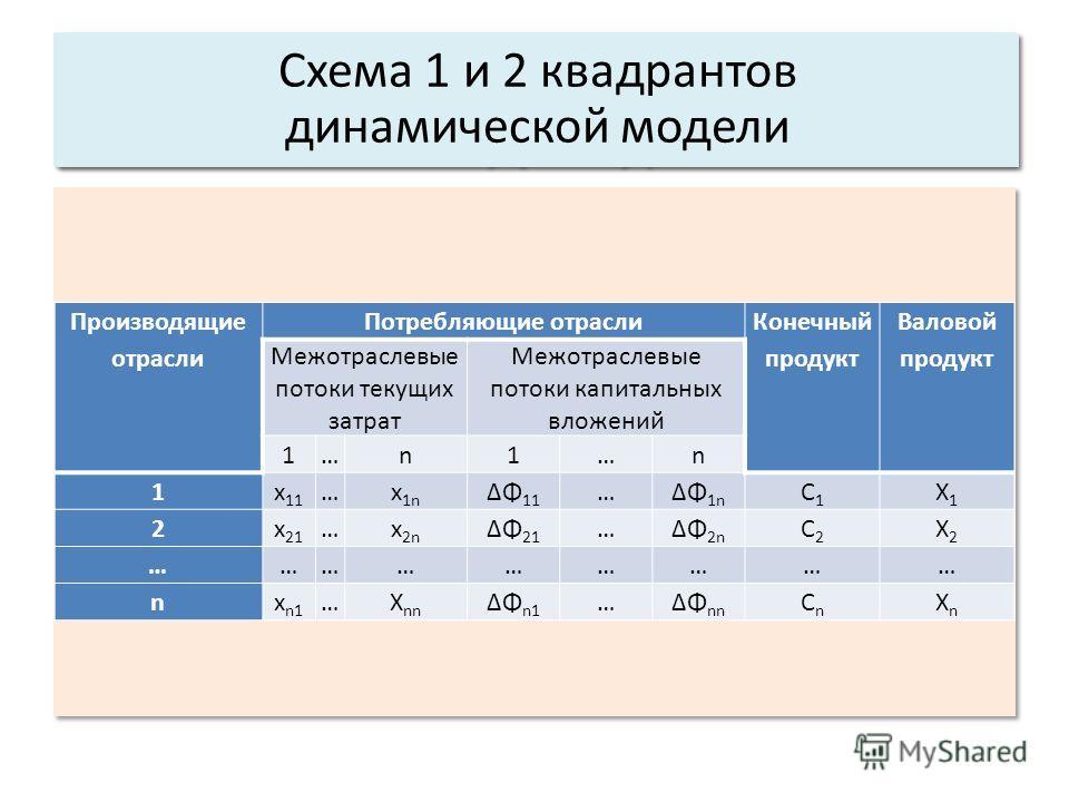 Основные характеристики системы: 3. Структура. Схема 1 и 2 квадрантов динамической модели Производящие отрасли Потребляющие отрасли Конечный продукт Валовой продукт Межотраслевые потоки текущих затрат Межотраслевые потоки капитальных вложений 1…n1…n