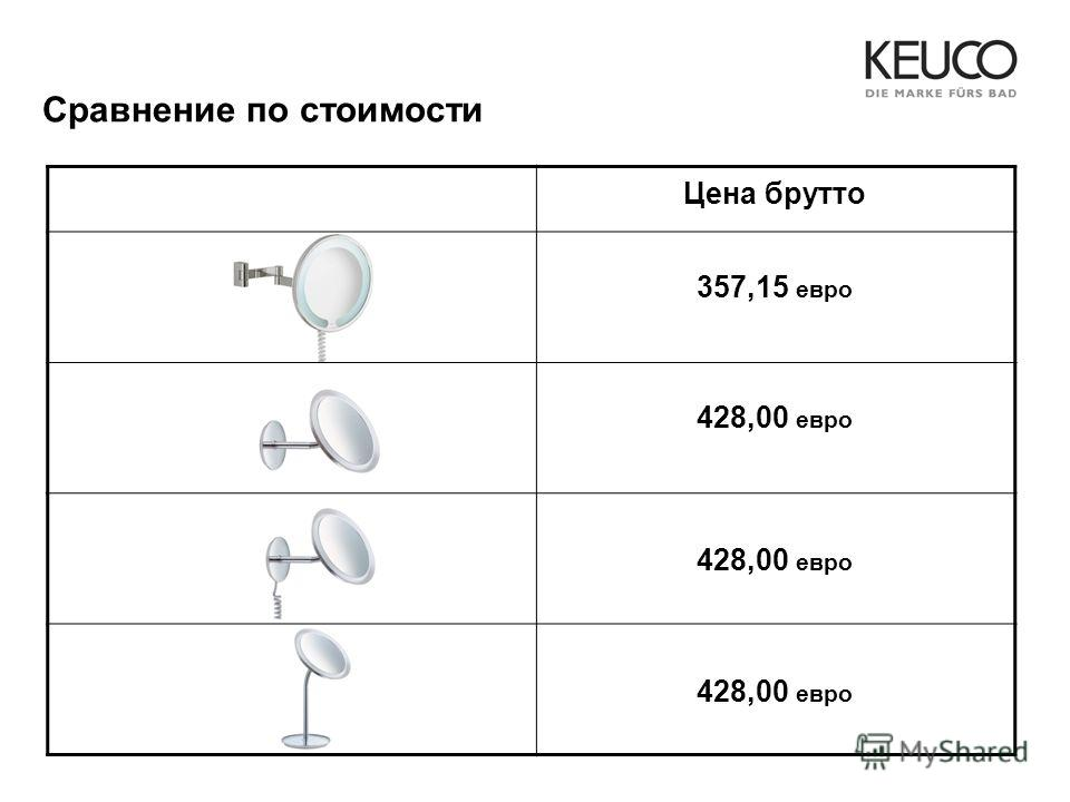 Сравнение по стоимости Цена брутто 357,15 евро 428,00 евро